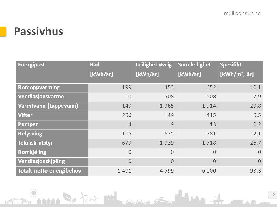 Passivhus Energipost Bad [kWh/år] Leilighet øvrig Sum leilighet